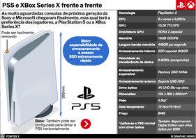 JOGOS DE VÍDEO: PS5 e XBox Series X frente a frente interactivo (3) infographic