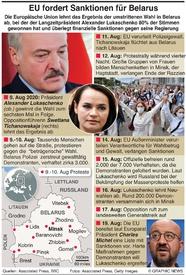 POLITIK: EU verhängt Sanktionen über Belarus infographic