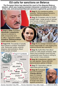 POLITICS: EU imposes sanctions on Belarus infographic