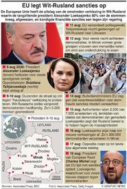 POLITIEK: EU legt Wit-Rusland sancties op infographic