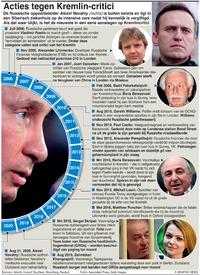 RUSLAND: Moordcampagne Kremlin infographic
