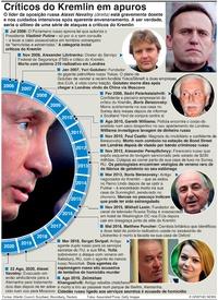 RÚSSIA: Críticos do Kremlin em apuros (1) infographic