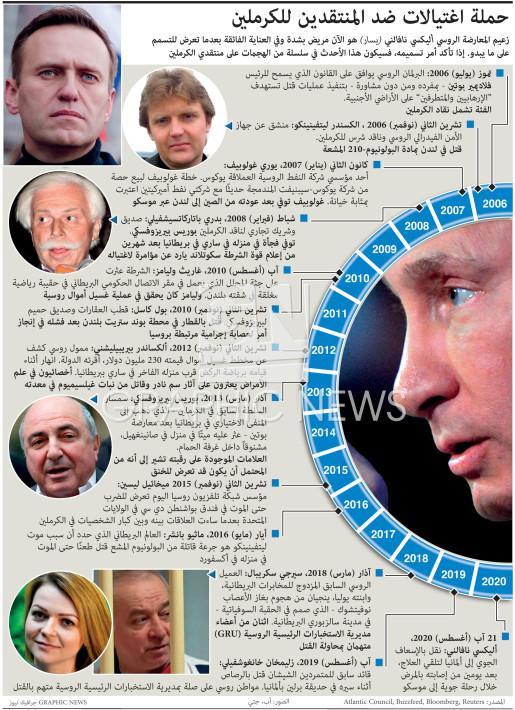 حملة اغتيالات ضد المنتقدين للكرملين infographic