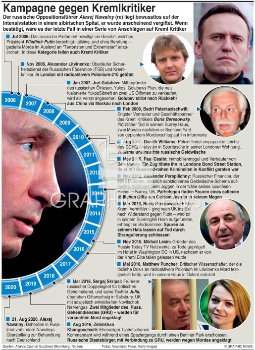 Kreml Morde infographic