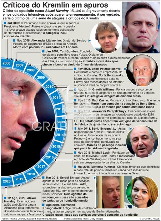 Críticos do Kremlin em apuros (1) infographic