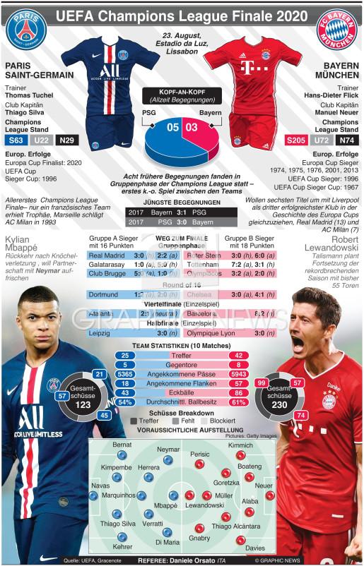 UEFA Champions League Finale 2020 infographic