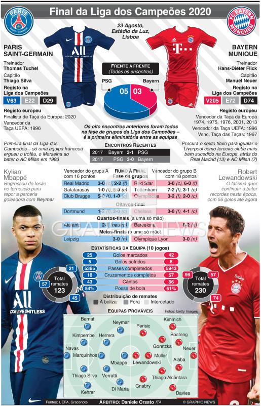 Final da Liga dos Campeões 2020 infographic