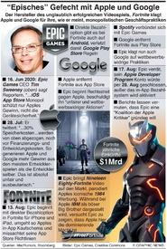 """GAMING: """"Epic"""" Streit mit Apple und Google infographic"""