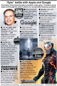 "GAMING: ""Epic"" battle with Apple and Google infographic"