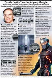 """JUEGOS: Batalla """"épica"""" contra Apple y Google infographic"""
