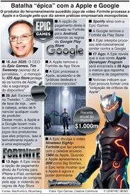 """JOGOS DE VÍDEO: Batalha """"épica"""" com a Apple e Google infographic"""