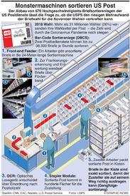 US WAHL: Briefsortieranlagen wurden abgebaut infographic