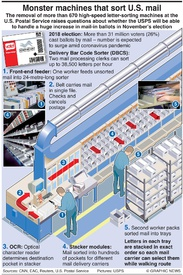 U.S. ELECTION: Mail sorting machines scrapped infographic