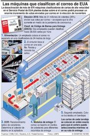 ELECCIÓN EUA: Desactivación de máquinas clasificadoras de correo  infographic