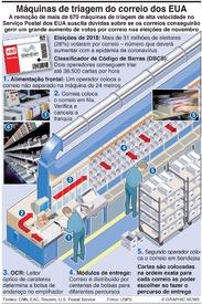 ELEIÇÕES NOS EUA: Máquinas de triagem de correio removidas infographic