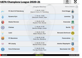 FUSSBALL: UEFA Champions League 2020-21 interactive infographic