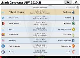 SOCCER: Guía de la Liga de Campeones UEFA 2020-21 Interactivo (1) infographic