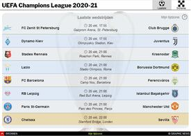 VOETBAL: UEFA Champions League gids 2020-21 interactive (1) infographic