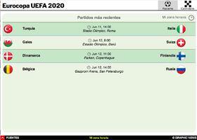 SOCCER: Guía de torneo de la Eurocopa UEFA 2020 Interactivo (3) infographic