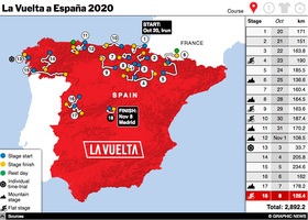CYCLING: La Vuelta 2020 interactive graphic (2) infographic