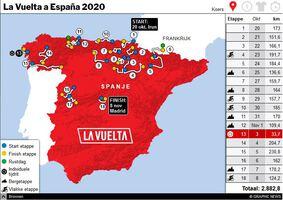 WIELRENNEN: La Vuelta 2020 interactive graphic (2) infographic