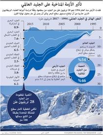 بيئة: تأثير الأزمة المناخية على الجليد العالمي infographic