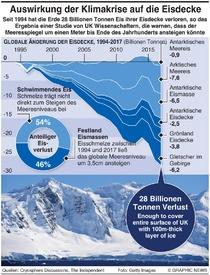UMWELT: Globaler Eisverlust infographic