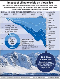 ENVIRONMENT: Global ice loss infographic