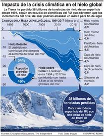 AMBIENTE: Pérdida de hielo global infographic