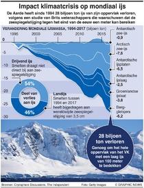 MILIEU: Mondiaal verlies aan ijsGlobal ice loss infographic