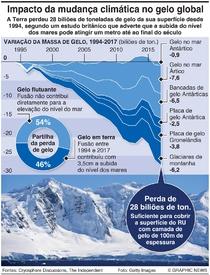 AMBIENTE: Perda de gelo global infographic