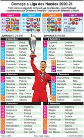 FUTEBOL: Liga das Nações, Jornadas 1-2, Set 2020 infographic