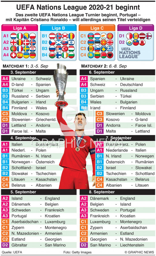 UEFA Nations League Day 1-2, September 2020 infographic