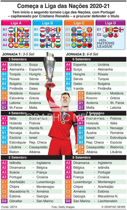 Liga das Nações, Jornadas 1-2, Set 2020 infographic