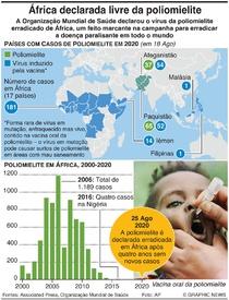 SAÚDE: Poliomielite declarada erradicada em África infographic