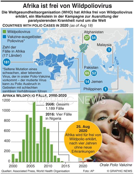 Afrika ist frei von Wildpoliovirus infographic
