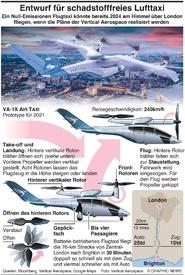 AVIATION: Entwurf für schadstofffreies Flugtaxi  infographic