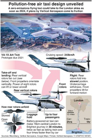 AVIATION: Pollution-free air taxi design unveiled infographic