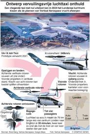 LUCHTVAART: Ontwerp vervuilingsvrije luchttaxi onthuld infographic