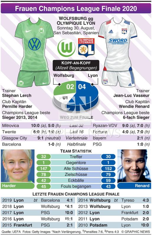 UEFA Frauen Champions League Finale 2020 infographic