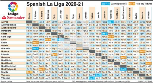 Spanish La Liga fixtures 2020-21 infographic