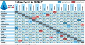 SOCCER: Italian Serie A fixtures 2020-21 infographic