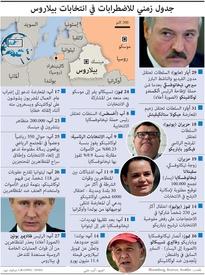 سياسة: جدول زمني للاضطرابات في انتخابات بيلاروس infographic