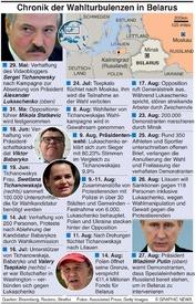 POLITIK:  Belarus Wahlturbulenzen infographic