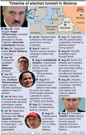 POLITICS Belarus election turmoil infographic