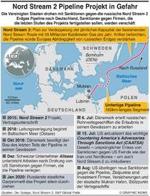 ENERGIE: Streit um das Nord Stream 2 Pipeline Projekt infographic