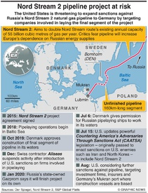 ENERGY: Nord Stream 2 pipeline dispute infographic