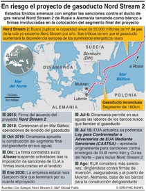 ENERGÍA: Disputa por el gasoducto Nord Stream 2 infographic