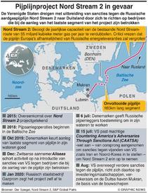 ENERGIE: Geschil over Nord Stream 2 pijplijn infographic