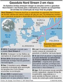 ENERGIA: Disputa pelo gasoduto Nord Stream 2 infographic